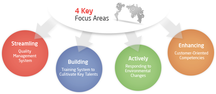 4 Key focus areas - Steamling Quality Management System, Building Training Systemm to Culitivate Key Talents, Actively Responding to Environmental Changes, Enhancing customer-Oriented Competencies